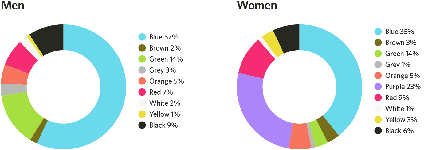 fav-colors-by-gender