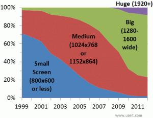 monitor size in web design