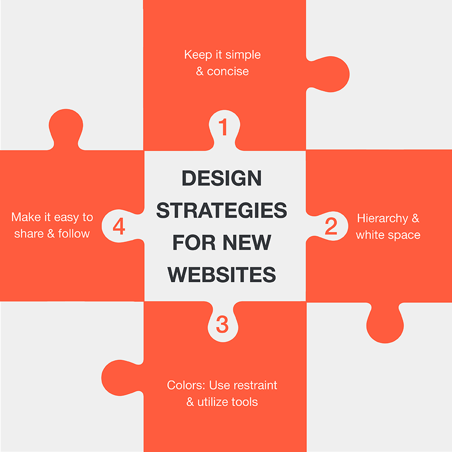 Layering Content: A Presentation Strategy
